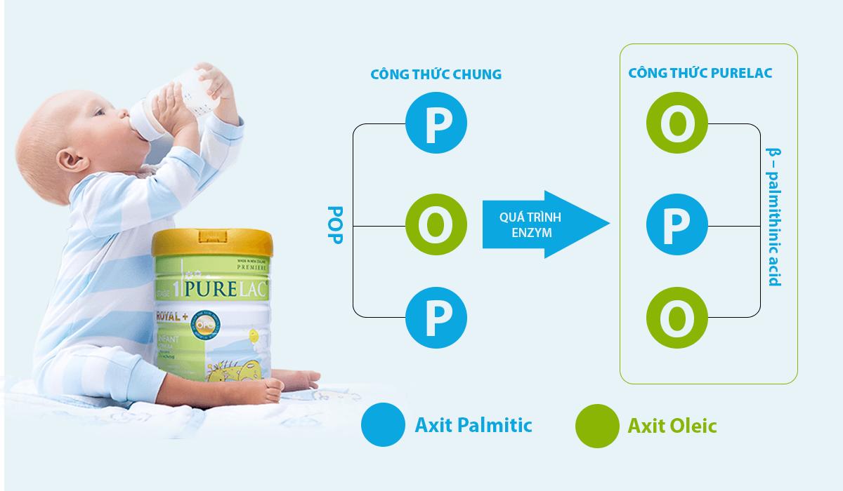 Sữa-PureLac-giải-quyết-dứt-điểm-tình-trạng-táo-bón-ở-trẻ-2